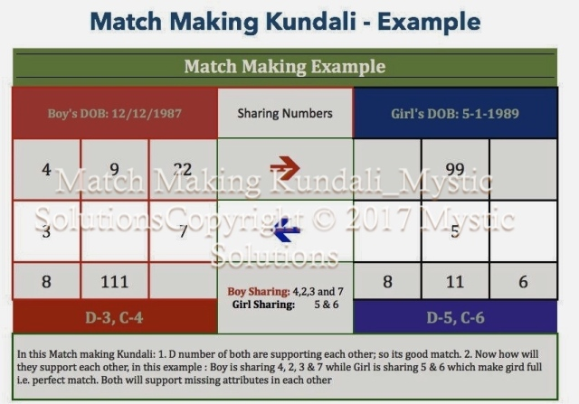 match-making-kundali_mystic-solutions