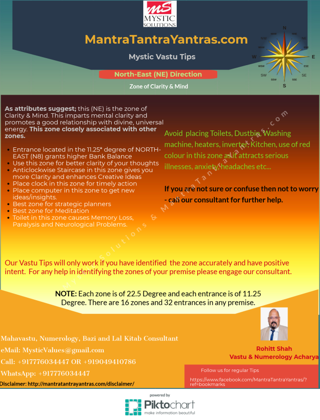 vastu-zone-North-East By Mystic Solutions