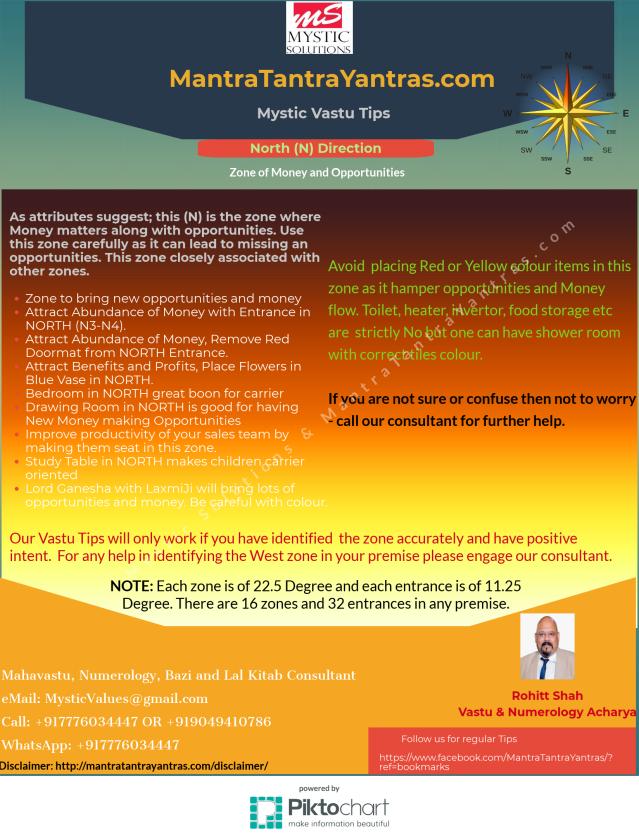 Vastu Zone - North - Money and Opportunity zone