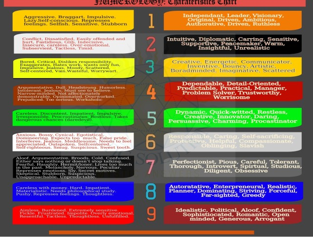 Numerology - Number Characteristics by Mystic Solutions.jpeg