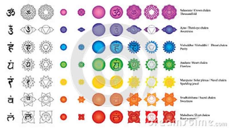 7 Chakra IMage with Beej Mantra