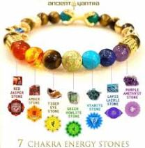 7 Chakra with associated Stone