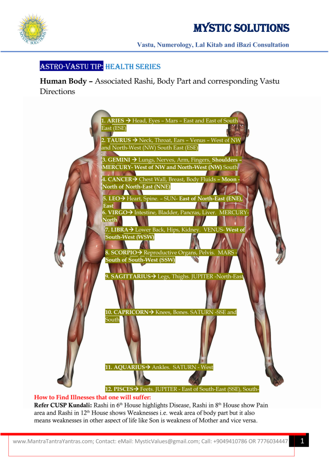 Human Body Associated Rashi, Body Part and corresponding Vastu Directions By Mystic